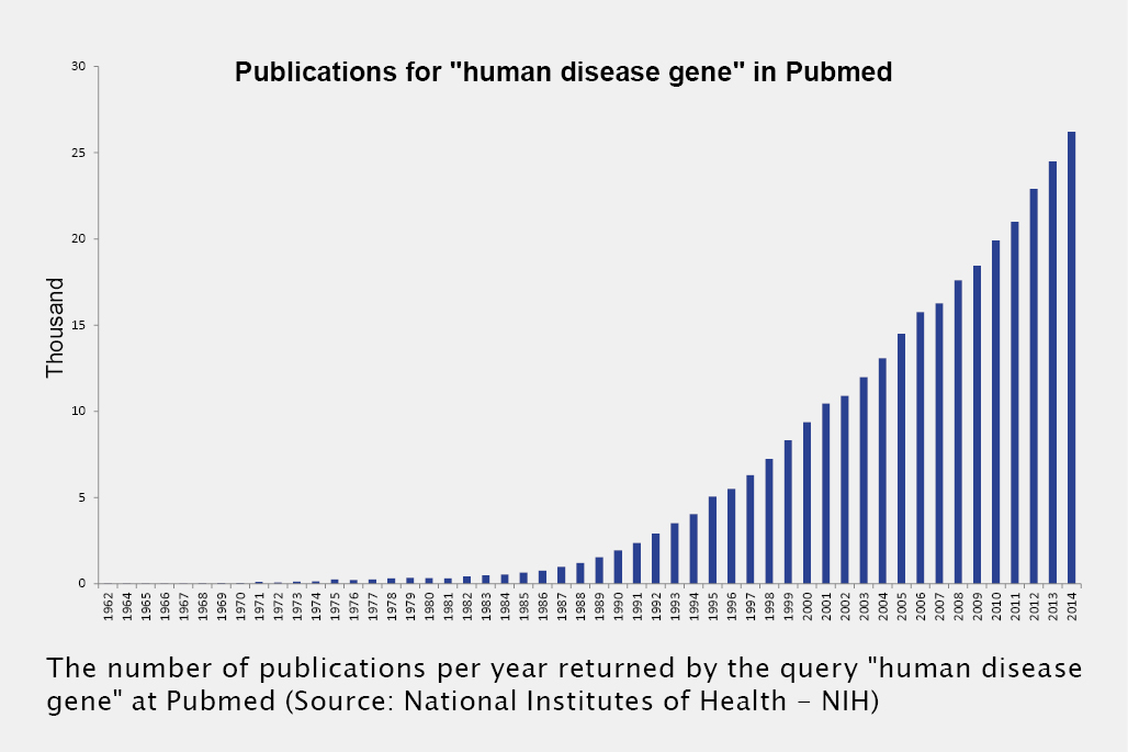 "Bar graph Publications for ""human disease gene"" in Pudmed from 1962 to 2014"