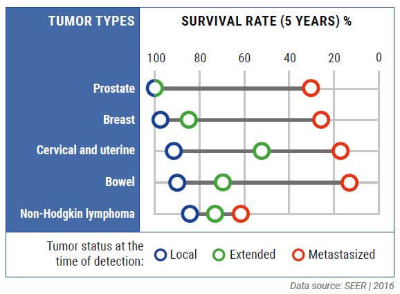 Survival Rate (5 years) five different tumor types