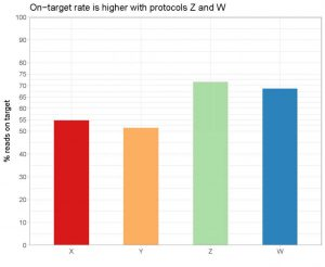 Bar graph - On-target rate is higher with protocols Z and W