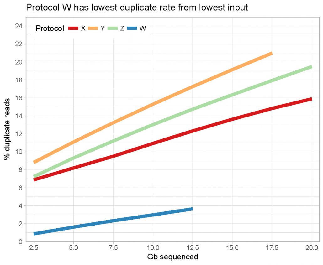 Line diagram - Protocol W has lowest duplicate rate from lowest input