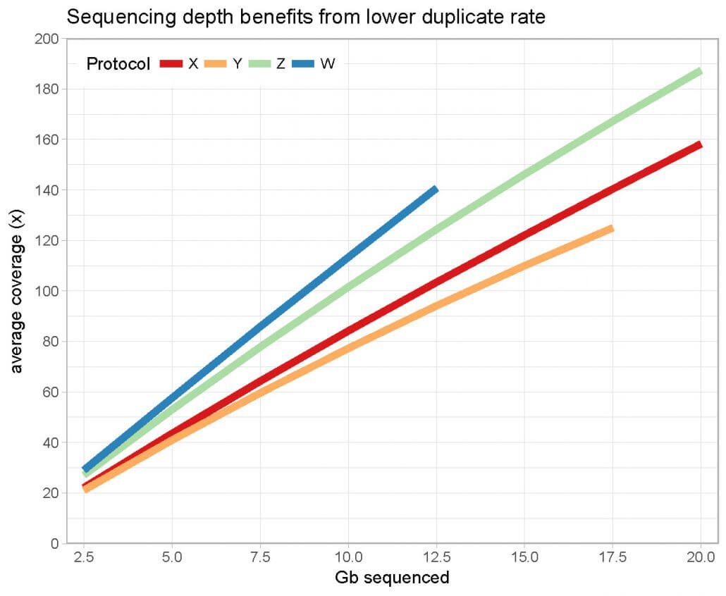 Line diagram - Sequencing depth benefits from lower duplicate rate