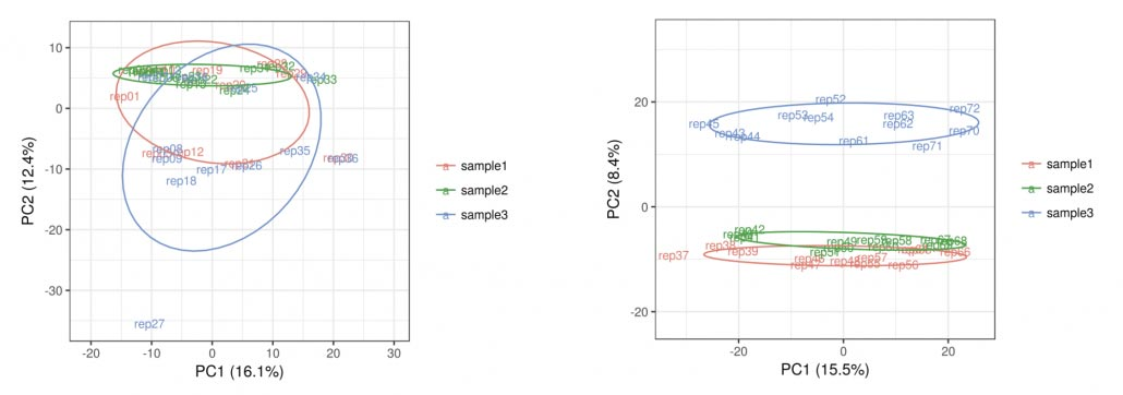 Figure 1: Principal component analysis (PCA) plot of samples prepared with library preparation kit Y (left) and Z (right). Libraries of three samples were prepared with different RNA input amounts (6 ng, 60 ng, 200 ng and 1000 ng total RNA) in triplicates, each. Next generationsequencing (single end and 50 nt read length) was performed by using an Illumina sequencing platform. Replicates are colored according to sample origin. Samples with similar expression patterns cluster together. While Library kit Y shows no current pattern, replicates prepared with library kit Z cluster nicely according to the original sample they were derived from.