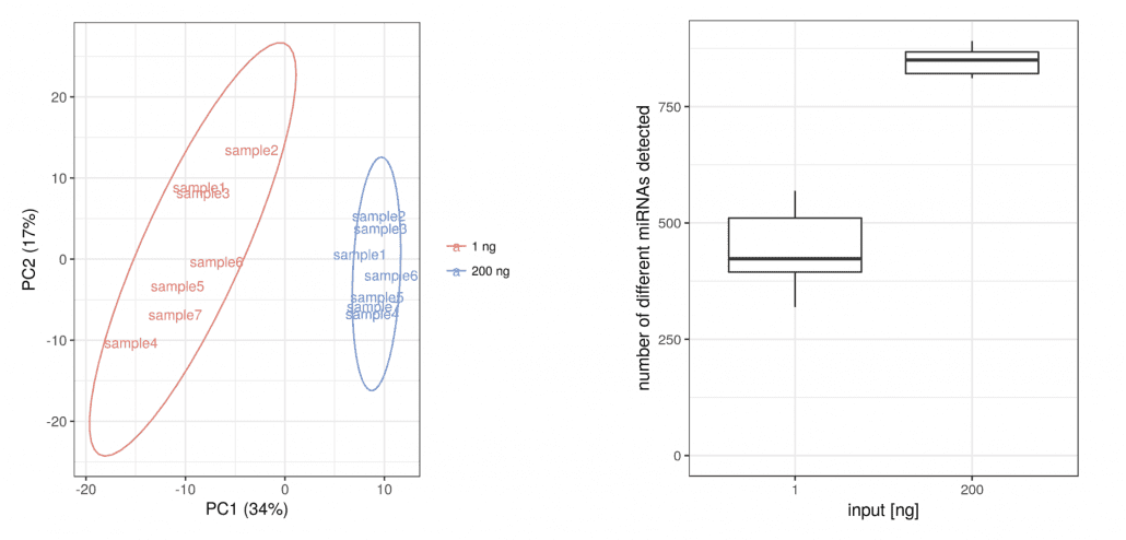 PCA plot of sequenced libraries prepared with 200 ng (blue) and 1 ng (red) RNA (left): reproducible results can be generated with as little as 1 ng RNA input. Corresponding boxplot of detected miRNAs with 200 ng and 1 ng RNA input (right).