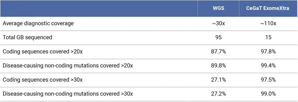 Covered refers to average clinical usable coverage after alignment filtering (uniquely mapping, removal of duplicate and overlapping read ends).
