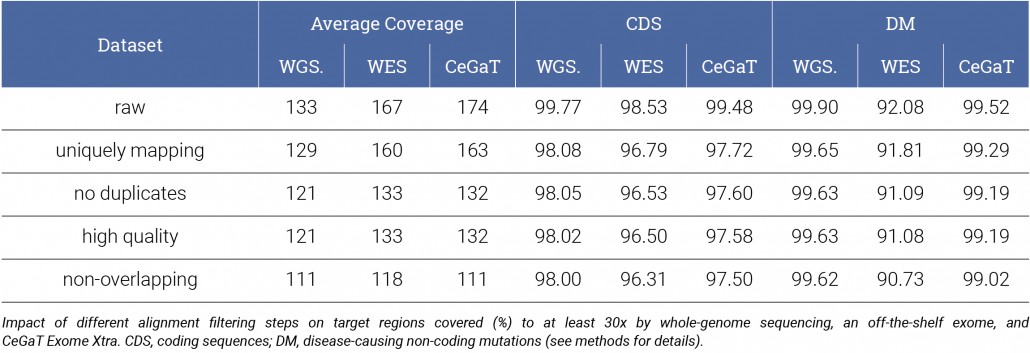 Table 2: Impact of different alignment filtering steps on target regions covered (%) to at least 30x by whole-genome sequencing, an off-the-shelf exome, and CeGaT Exome Xtra. CDS, coding sequences; DM, disease-causing non-coding mutations (see methods for details).
